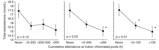 chlorine testosterone